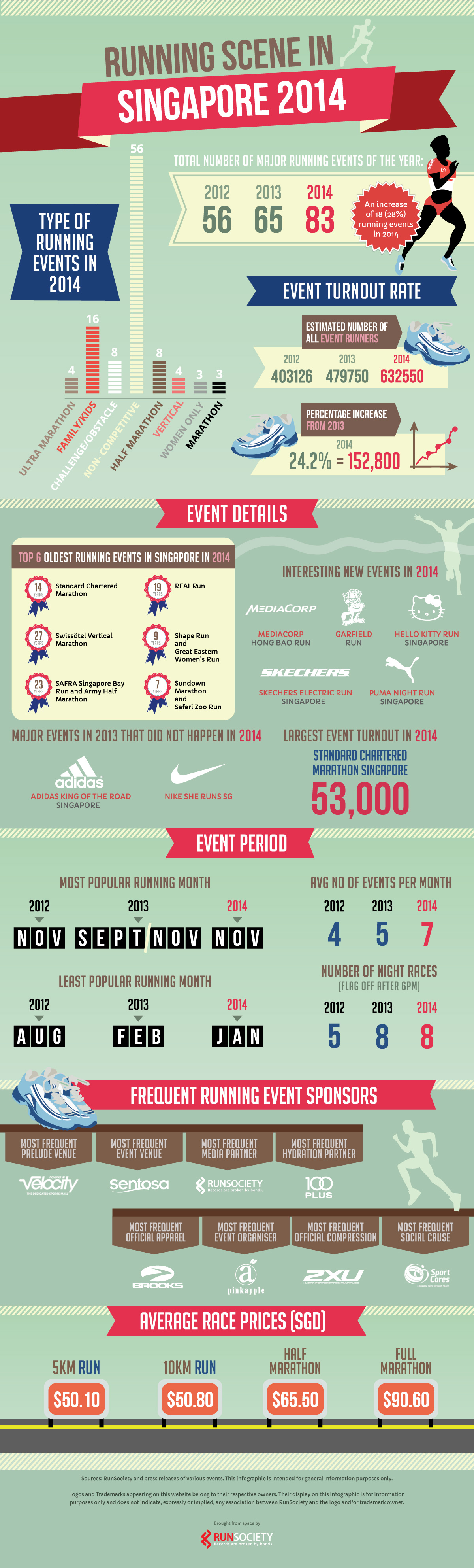 Infographic: Running Events in Singapore 2014
