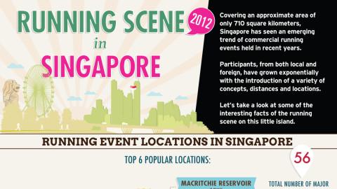 Infographic: Running Scene in Singapore 2012