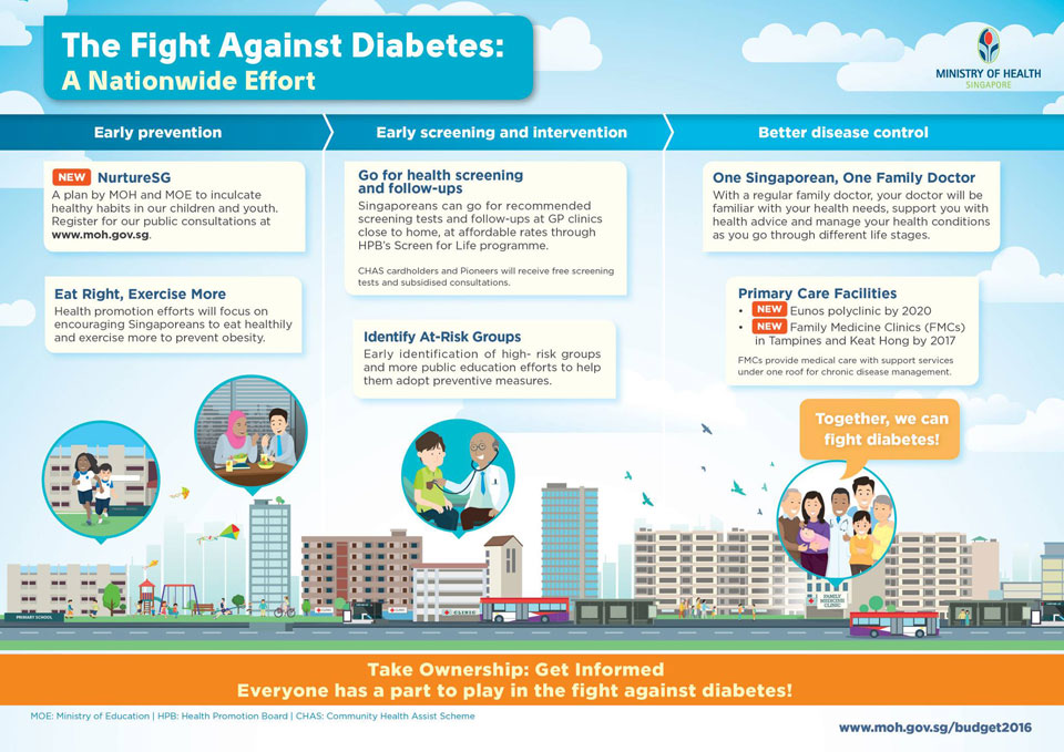 We Need To Be Free From Diabetes. Let's Join This War.