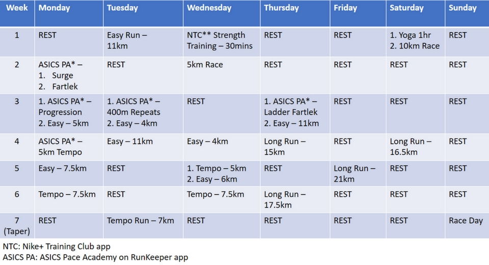 How I Trained for Gold Coast Airport Marathon in 7 Weeks and Improved My PB